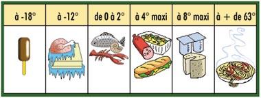 températures de conservation des aliments