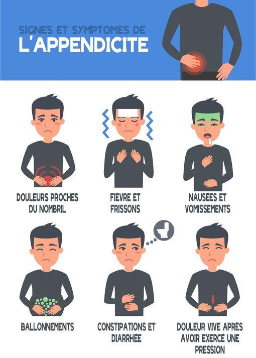 Signes et symptômes de l'appendicite