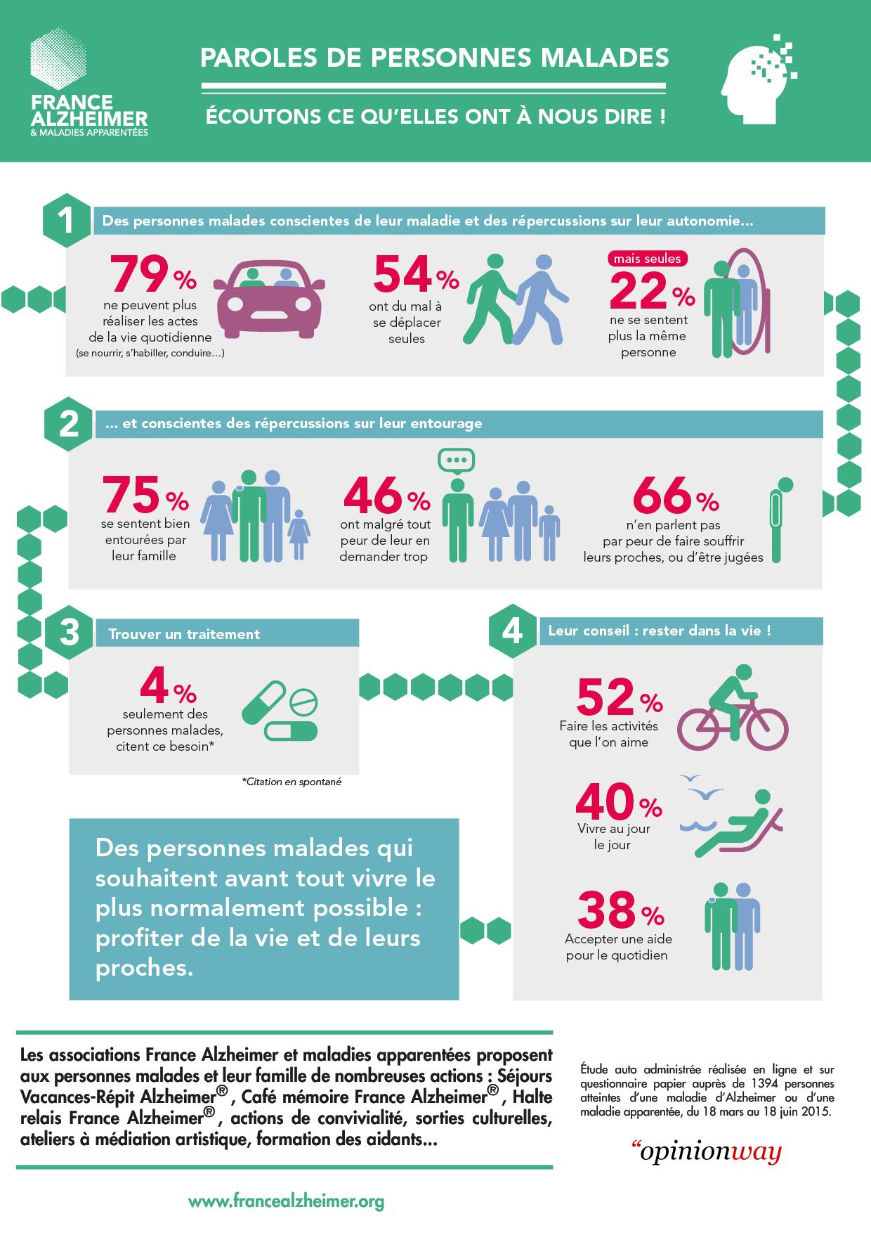 Infographie Sondage France Alzheimer La parole des personnes malades